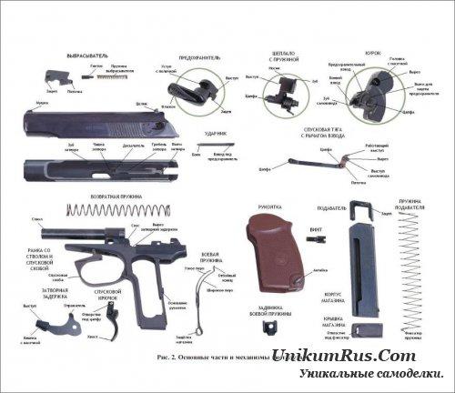 основные части пистолета ПМ