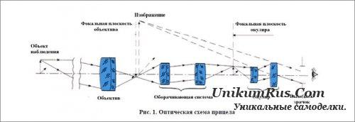 Оптическая схема прицела