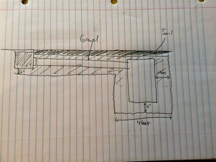 Как сделать ливневый водоотвод с дренажным колодцем
